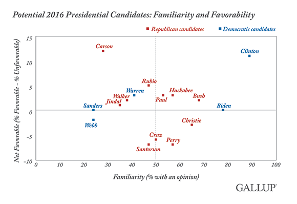Potential 2016 presidential candidates: familiarity and favorability