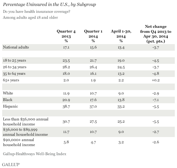 Uninsured rate by demographics