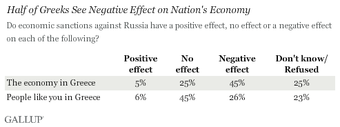 Half of Greeks See Negative Effect on Nation's Economy