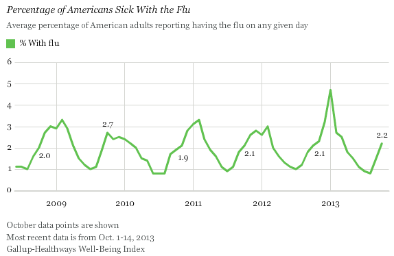 Percentage of Americans Sick With the Flu