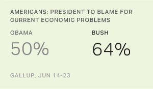 Bush Still Leads Obama in Blame for U.S. Economic Troubles