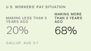 Fewer U.S. Workers Report Making Less Money