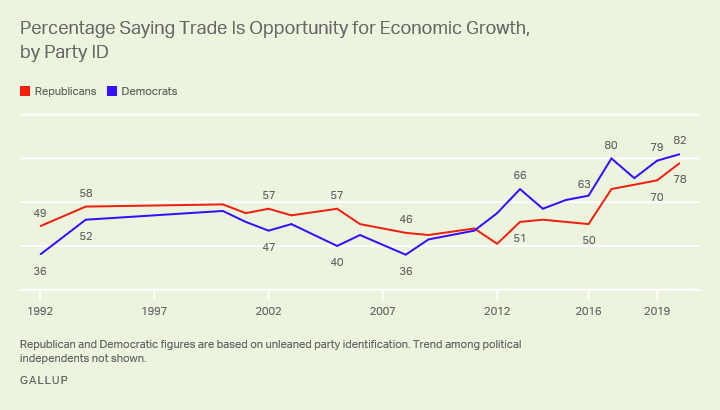 Line graph, 1992-2020. Percentages of Republicans and Democrats who consider trade an opportunity for economic growth.