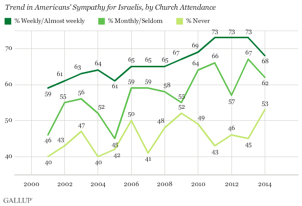 Americans' Sympathies in Middle East Situation, by Political Party and Church Attendance