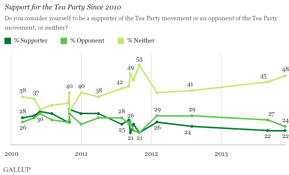Support for the Tea Party Since 2010
