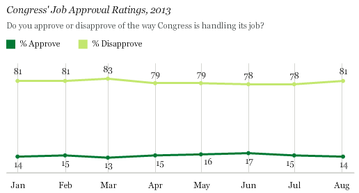 Congress' Job Approval Ratings, 2013