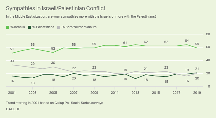 Line Graph. Most Americans, 59% say their sympathies lie with Israel in the Israeli/Palestinian conflict.