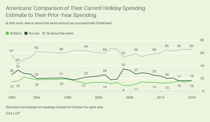 Line graph. Americans' estimates of whether they would spend more, less or about the same during the holidays, 1990 to 2019.