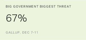 Americans Still See Big Government as Top Threat