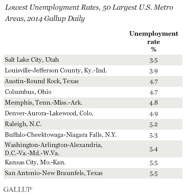 Highest Unemployment Rates, 50 Largest U.S. Metro Areas, 2014 Gallup Daily Tracking