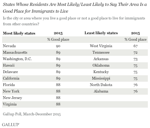 States Whose Residents Are Most Likely/Least Likely to Say Their Area Is a Good Place for Immigrants to Live, 2015