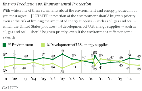 Energy Production vs. Environmental Protection