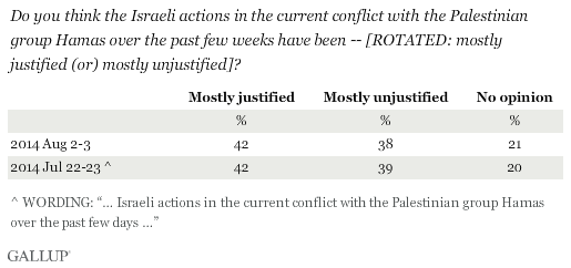 Trend: Do you think the Israeli actions in the current conflict with the Palestinian group Hamas over the past few weeks have been -- mostly justified or mostly unjustified?