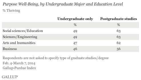 Purpose Well-Being, by Undergraduate Major and Education Level, 2014