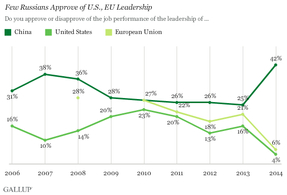 Few Russians Approve of U.S., EU Leadership