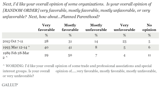 Trend: Americans' Views of Planned Parenthood