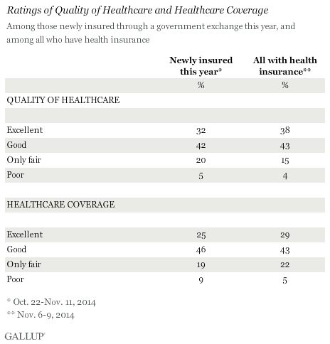 Ratings of Quality of Healthcare and Healthcare Coverage