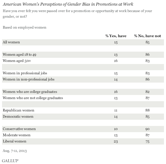 American Women's Perceptions of Gender Bias in Promotions at Work, August 2013