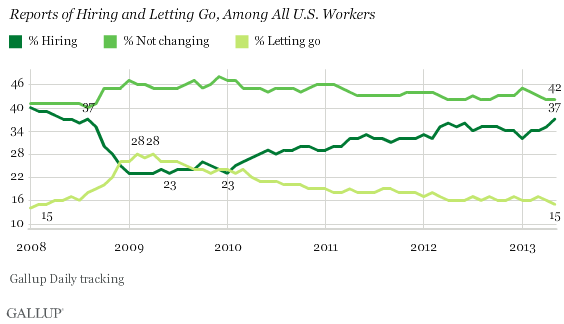 2008-2013 Trend: Reports of Hiring and Letting Go, Among All U.S. Workers