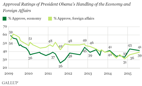 Approval Ratings of President Obama's Handling of the Economy and Foreign Affairs