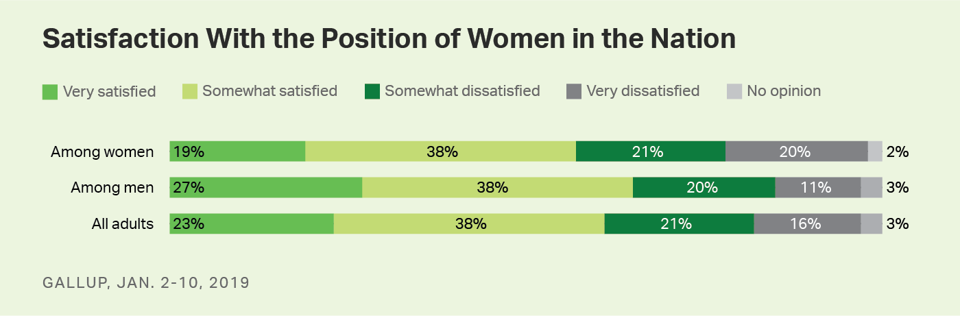 Bar chart. Comparison of satisfaction levels with the position of women in the nation among all adults, men and women.