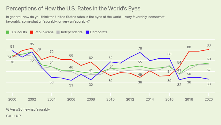 Line chart. Americans' views of how favorably the U.S. rates in the world's eyes, among all adults and partisans since 2000.