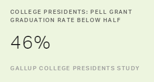 College Presidents: Pell Grant Students Lag in Degree Completion
