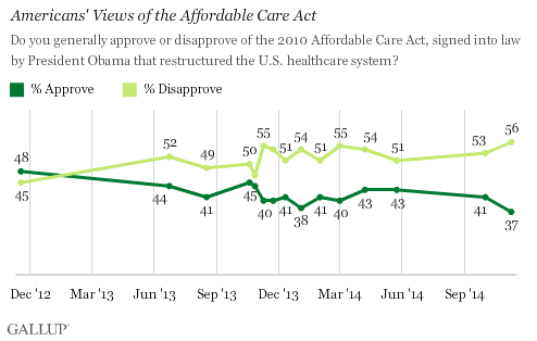 Trend: Americans' Views of the Affordable Care Act