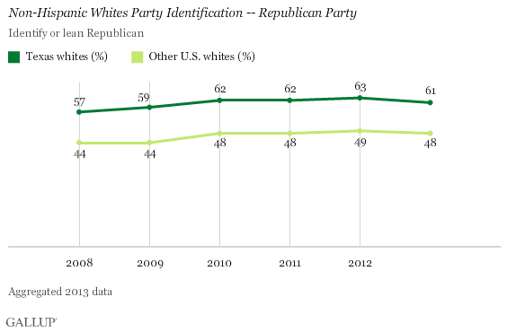 Non-Hispanic Whites Party Identification, Republican Party