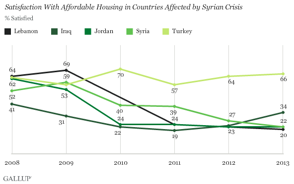 Satisfaction With Affordable Housing in Countries Affected by Syrian Crisis