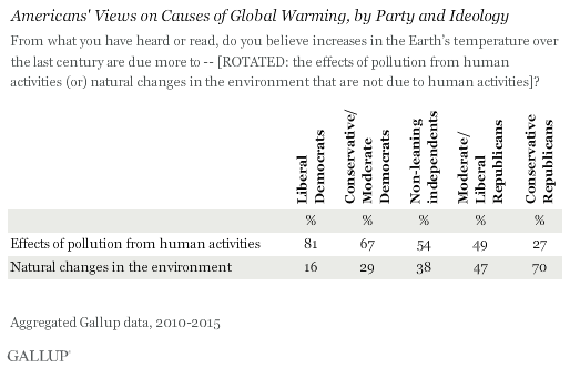 Americans' Views on Causes of Global Warming, by Party and Ideology