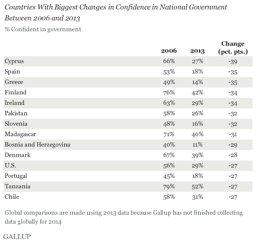 Confidence in National Government Globally 2006 vs. 2013