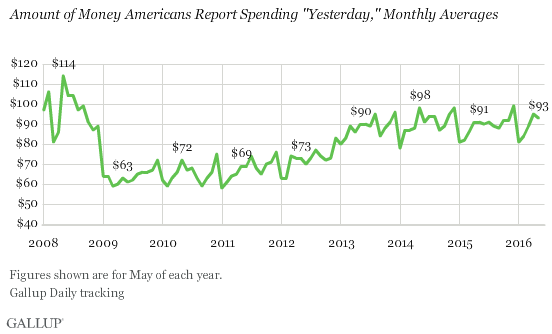 "Trend: Amount of Money Americans Report Spending ""Yesterday,"" Monthly Averages"