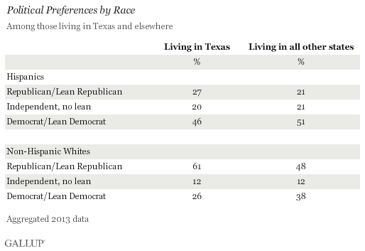 Political Preferences by Race