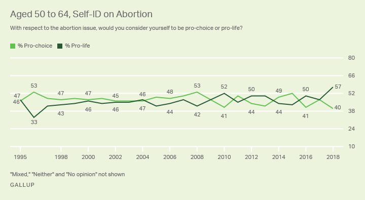 Line graph. The percentages of Americans aged 50 to 64 who identify as pro-choice and pro-life.