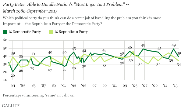 "Party Better Able to Handle Nation's ""Most Important Problem"" -- March 1980-September 2013"
