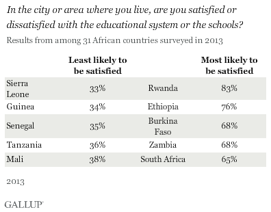 Satisfaction With Local Schools in Africa by Country
