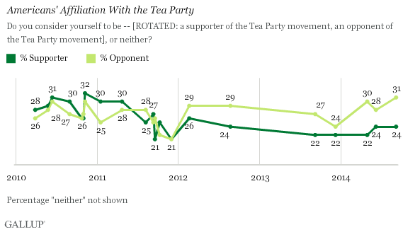 Trend: Americans' Affiliation With the Tea Party