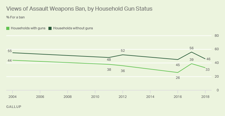 Line graph 2004 to now. One-third of households with a gun and 46% of those without a gun support an assault weapons ban.