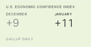 US Economic Confidence Index Hit New High in January