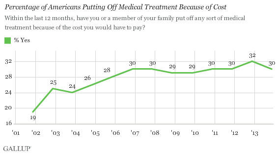 Percentage of Americans Putting Off Medical Treatment Because of Cost, 2001-2013
