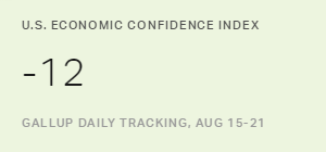U.S. Economic Confidence Index Holds at -12