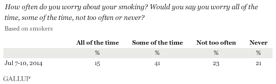 How often do you worry about your smoking? Would you say you worry all of the time, some of the time, not too often or never? July 2014 results