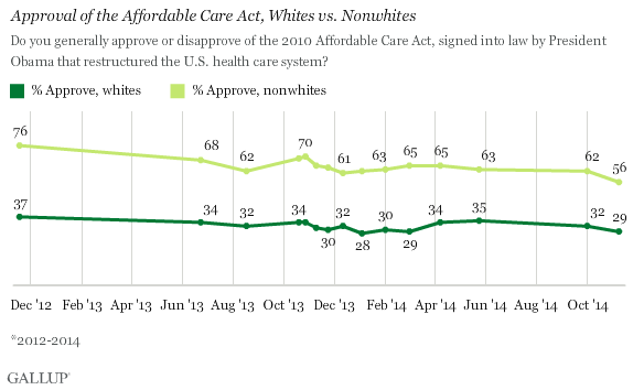 Trend: Approval of the Affordable Care Act, Whites vs. Nonwhites