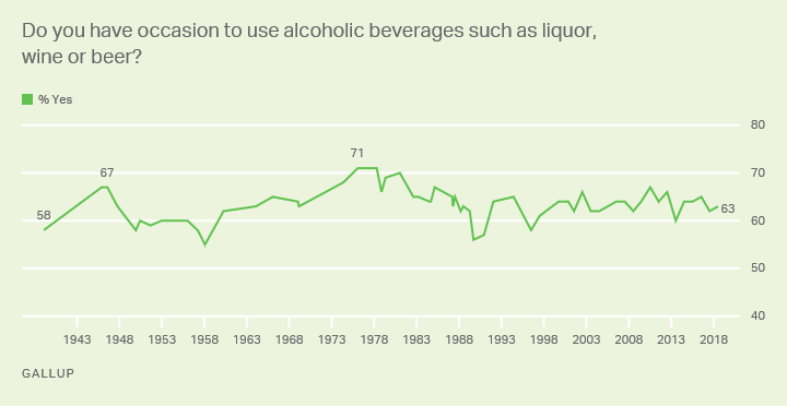 Line graph: Americans who use alcoholic beverages, 1939-2018. High of 71% (1976-78); current 63% (2018).
