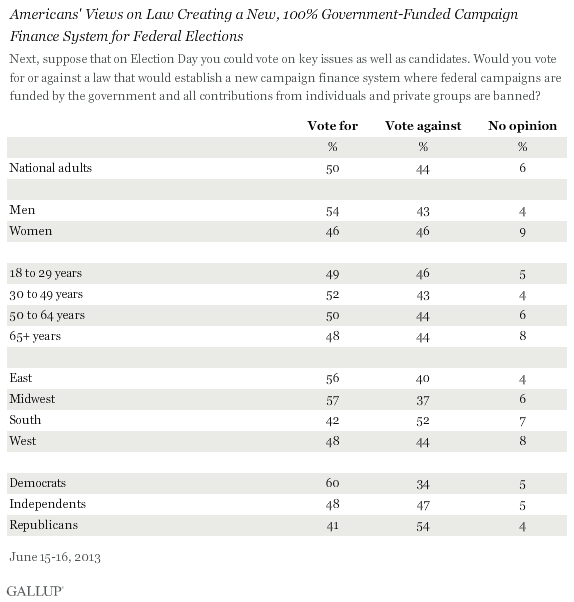 Americans' Views on Law Creating a New, 100% Government-Funded Campaign Finance System for Federal Elections, June 2013