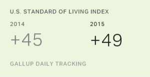Americans' Assessments of Living Standards Brighter in 2015