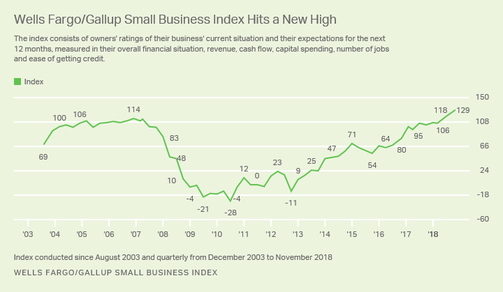 Line graph. Wells Fargo Gallup Small Business Index climbs to new high of 129.