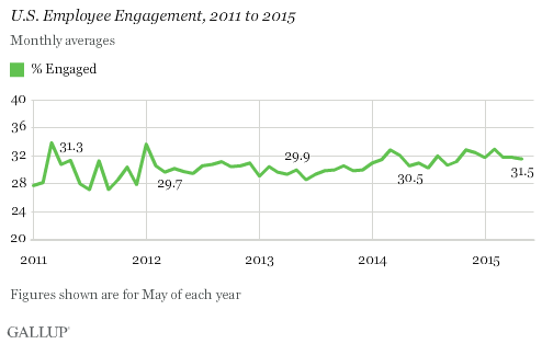 U.S. Employee Engagement, 2011 to 2015