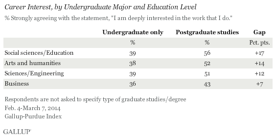 Career Interest, by Undergraduate Major and Education Level, 2014